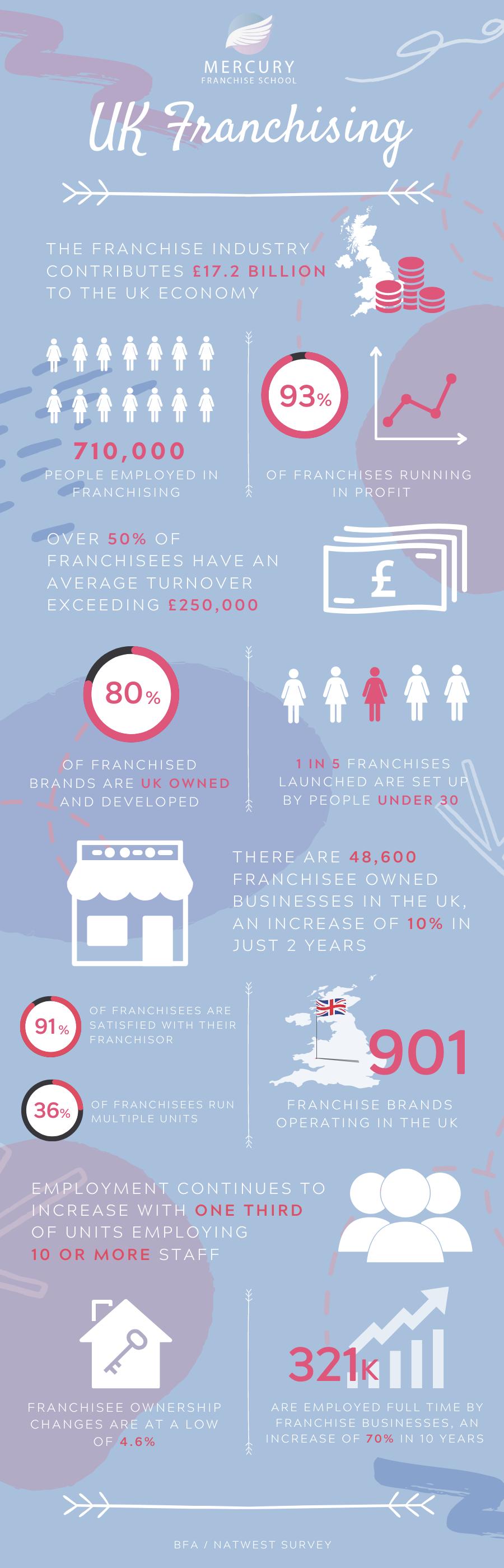 franchise statistics infographic